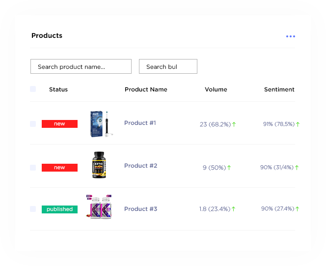 Track the market reaction for new products