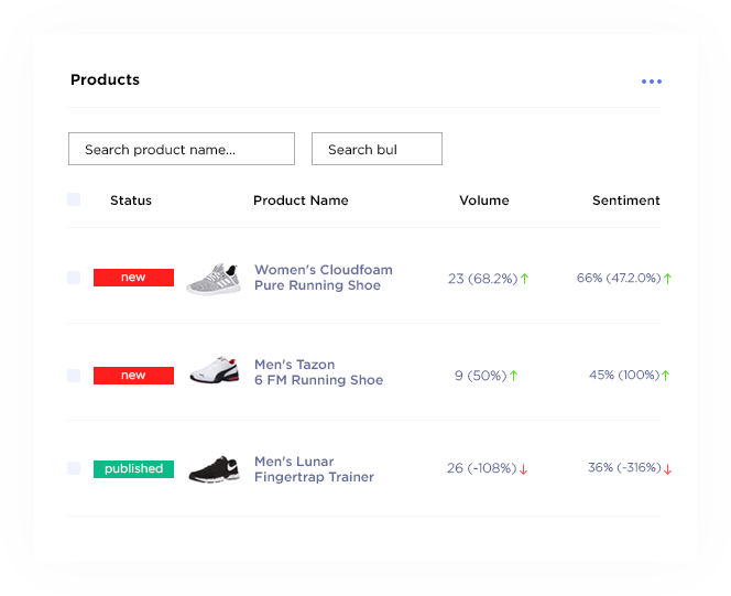 Revuze new product launch dashboard