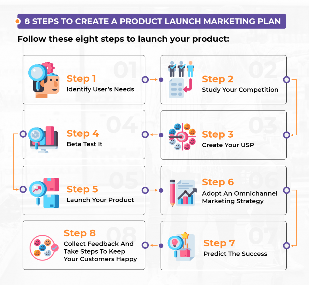 8 steps to create a product launch marketing plan